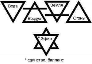 что значит символ Треугольник?