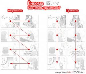 Как читать Yonkoma в танкобоне - Какой правильный порядок чтения панелей.  Примеры из манги K-on!  / keion!  け い お ん!