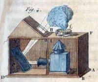 Иллюстрация спрятанной проекции волшебного фонаря на дым в «Новых телосложениях Гайо» (1770).